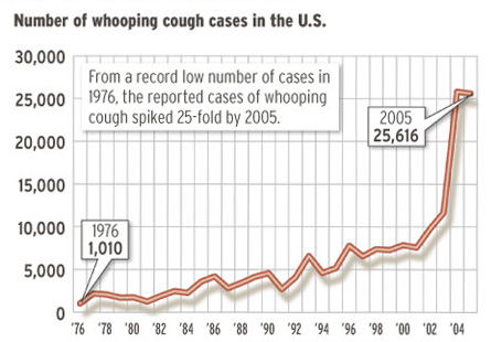 http://www.passporthealthusa.com/images/photos/whooping-cough-passport-health-graph.jpg